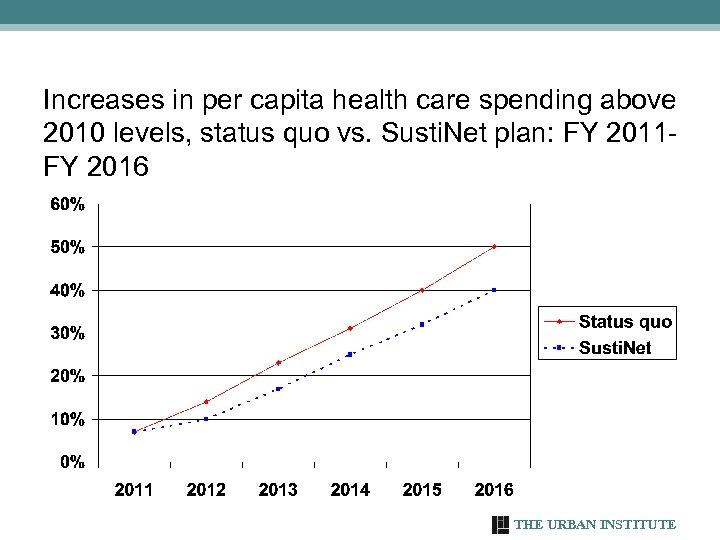 Increases in per capita health care spending above 2010 levels, status quo vs. Susti.