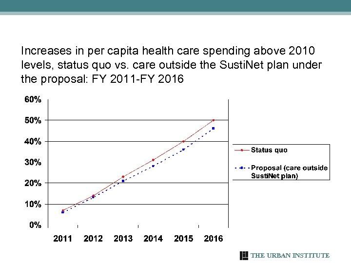 Increases in per capita health care spending above 2010 levels, status quo vs. care