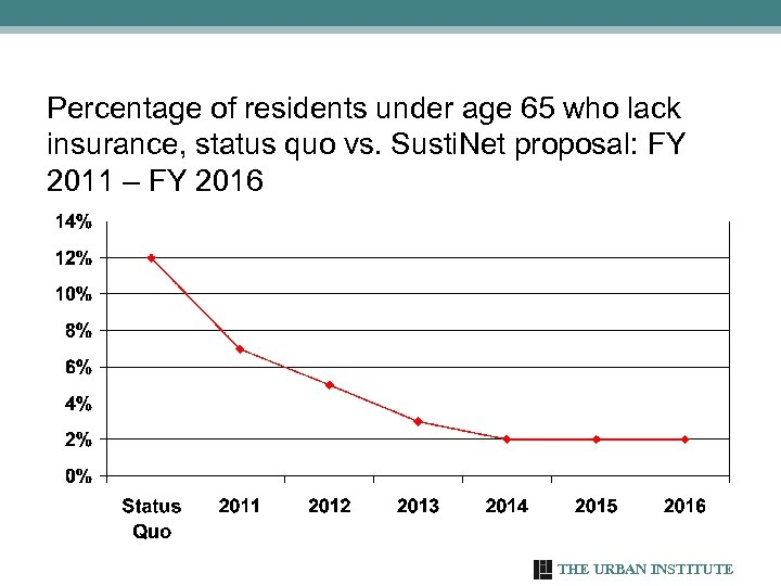 Percentage of residents under age 65 who lack insurance, status quo vs. Susti. Net