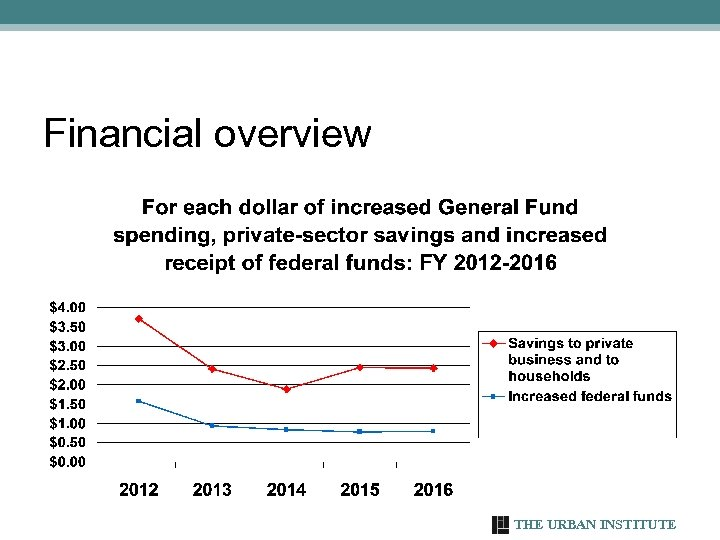 Financial overview THE URBAN INSTITUTE 43