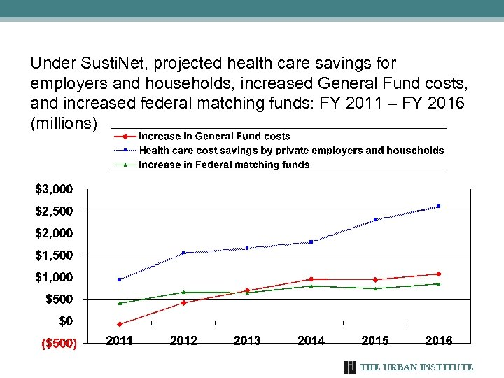 Under Susti. Net, projected health care savings for employers and households, increased General Fund