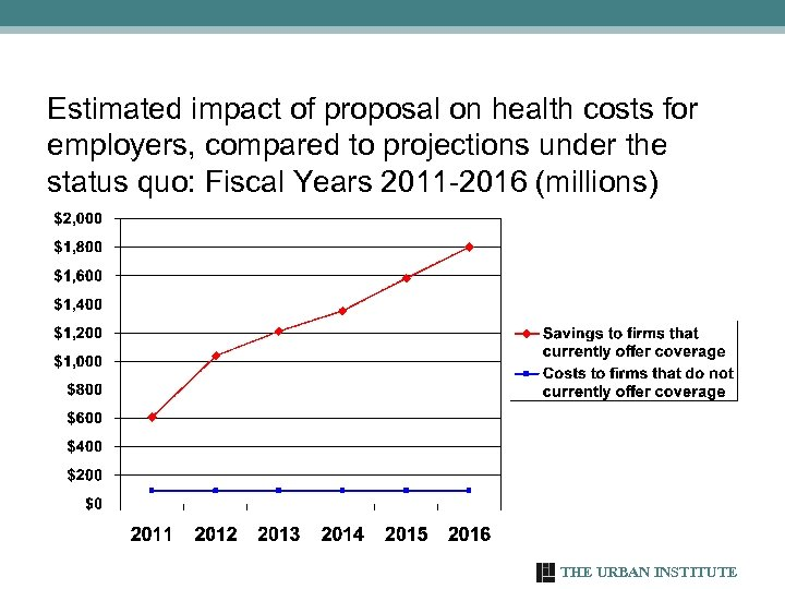 Estimated impact of proposal on health costs for employers, compared to projections under the