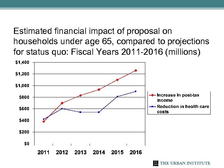 Estimated financial impact of proposal on households under age 65, compared to projections for