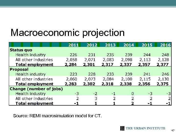 Macroeconomic projection Source: REMI macrosimulation model for CT. THE URBAN INSTITUTE 47