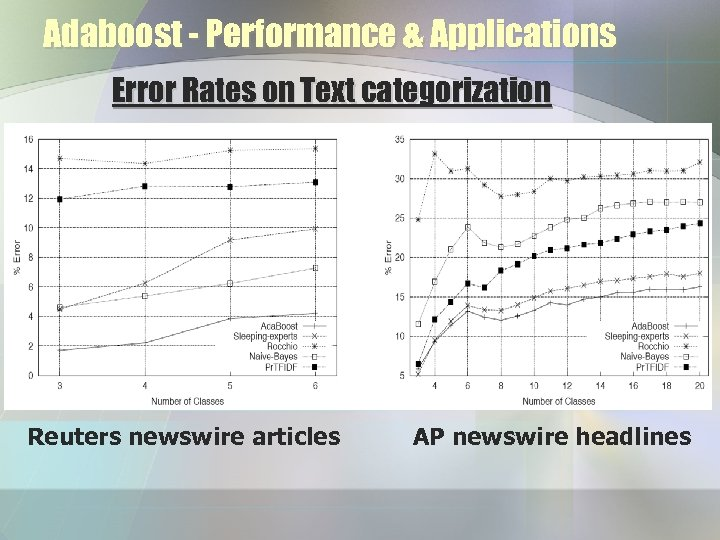 Adaboost - Performance & Applications Error Rates on Text categorization Reuters newswire articles AP