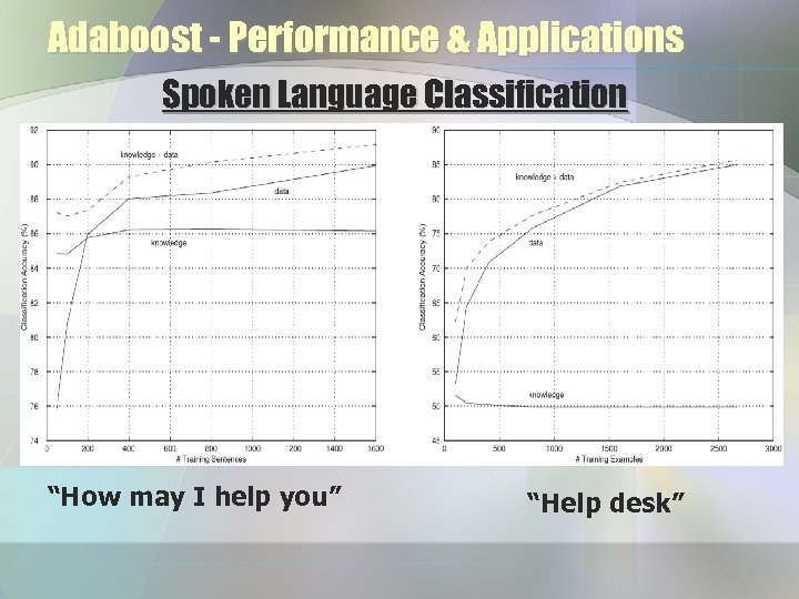 "Adaboost - Performance & Applications Spoken Language Classification ""How may I help you"" ""Help"