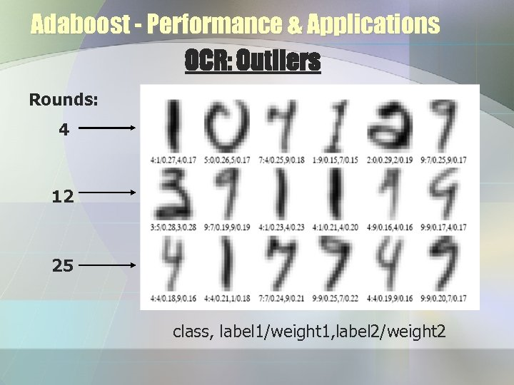 Adaboost - Performance & Applications OCR: Outliers Rounds: 4 12 25 class, label 1/weight