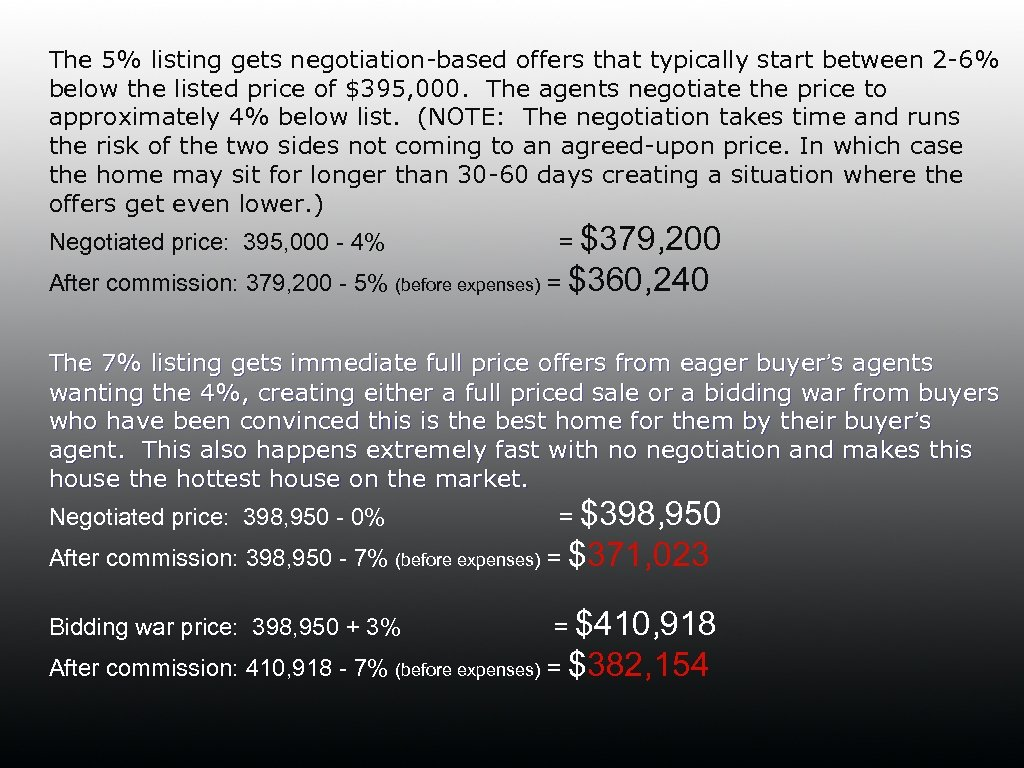 The 5% listing gets negotiation-based offers that typically start between 2 -6% below the