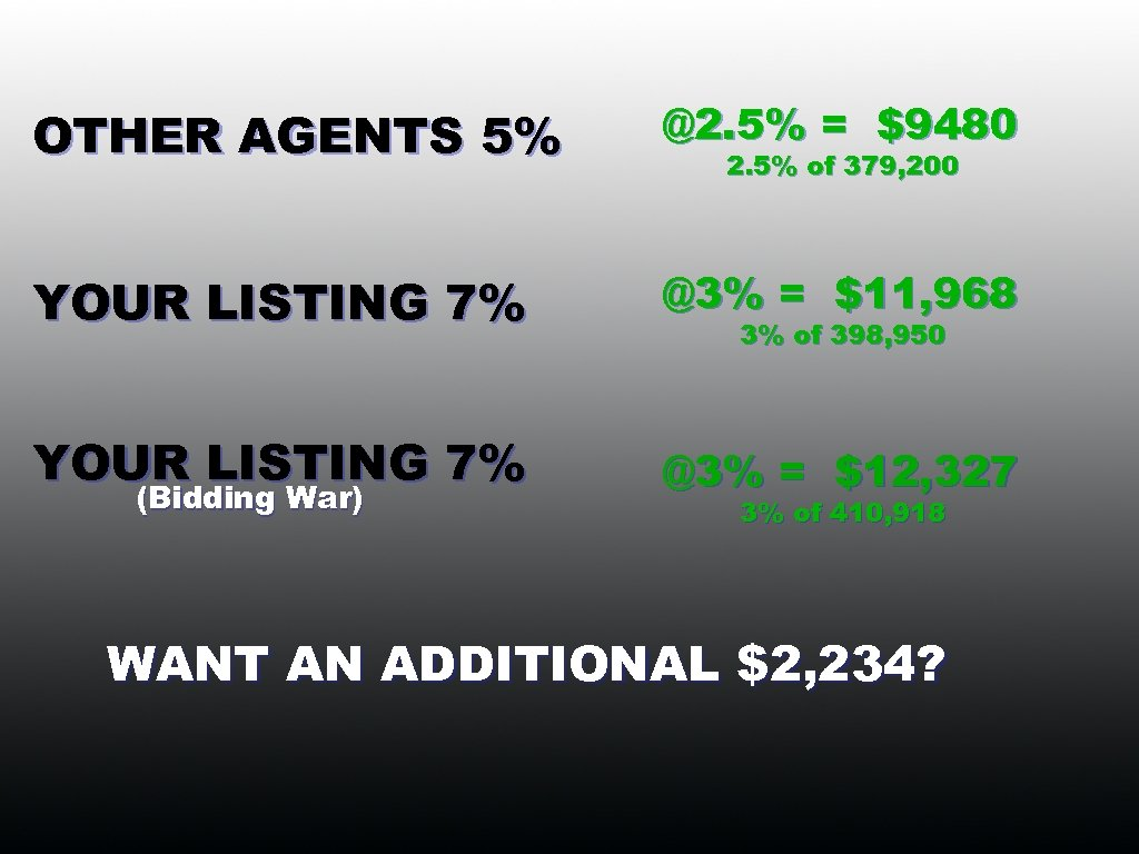 OTHER AGENTS 5% @2. 5% = $9480 YOUR LISTING 7% @3% = $11, 968