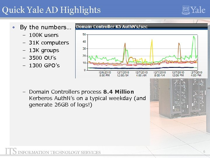 Quick Yale AD Highlights • By the numbers… – – – 100 K users