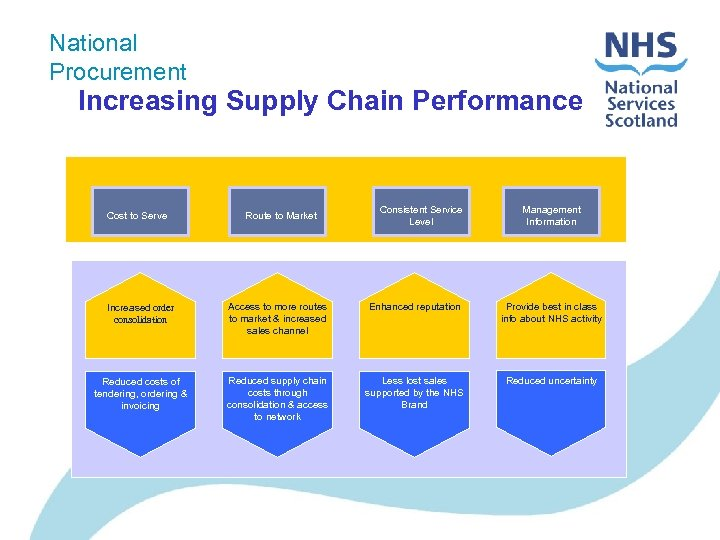 National Procurement Increasing Supply Chain Performance Working with NP Cost to Serve Route to