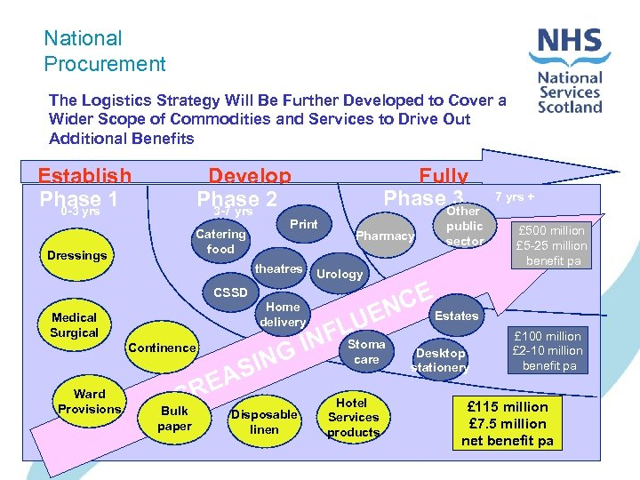 National Procurement The Logistics Strategy Will Be Further Developed to Cover a Wider Scope