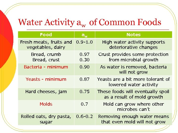 Water Activity aw of Common Foods Food aw Fresh meats, fruits and 0. 9