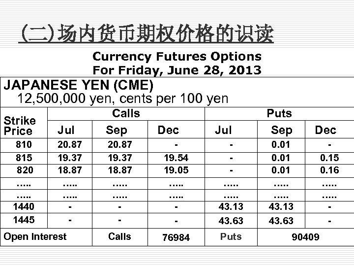 (二)场内货币期权价格的识读 Currency Futures Options For Friday, June 28, 2013 JAPANESE YEN (CME) 12, 500,