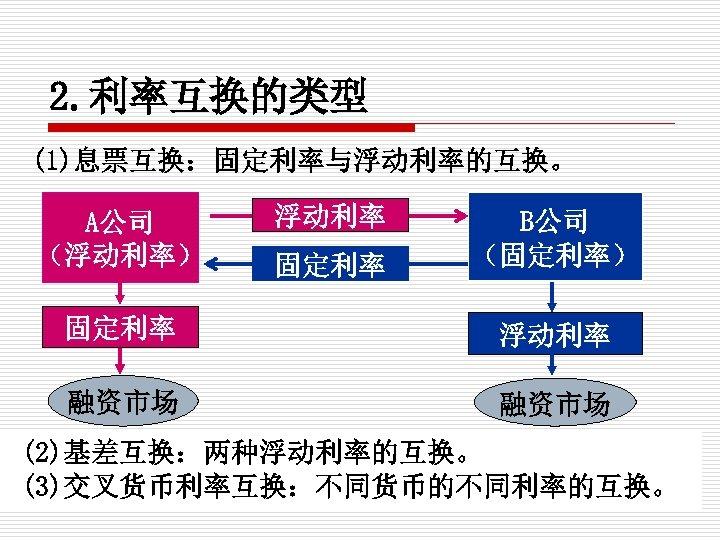 2. 利率互换的类型 (1)息票互换:固定利率与浮动利率的互换。 A公司 (浮动利率) 浮动利率 固定利率 B公司 (固定利率) 固定利率 浮动利率 融资市场 (2)基差互换:两种浮动利率的互换。 (3)交叉货币利率互换:不同货币的不同利率的互换。