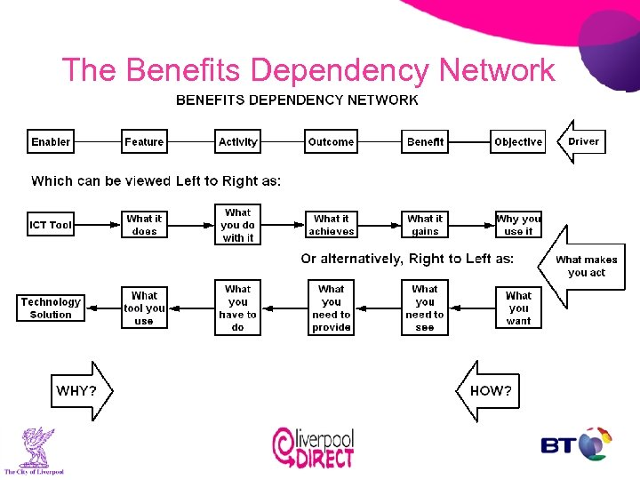 The Benefits Dependency Network