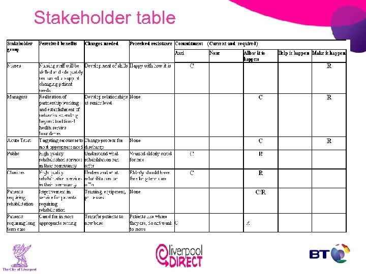 Stakeholder table