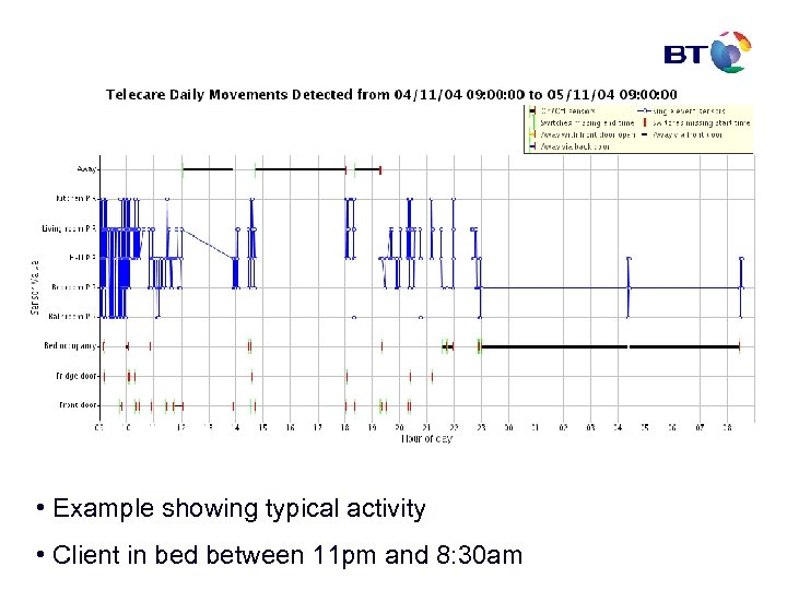 • Example showing typical activity • Client in bed between 11 pm and