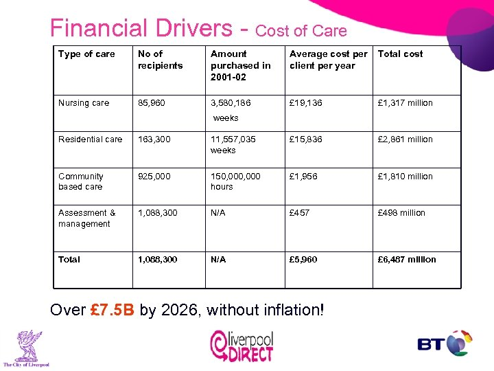 Financial Drivers - Cost of Care Type of care No of recipients Amount purchased