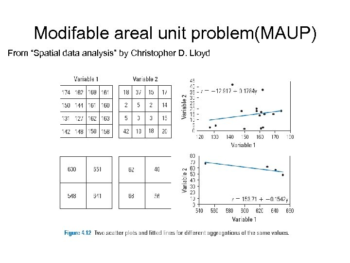 """Modifable areal unit problem(MAUP) From """"Spatial data analysis"""" by Christopher D. Lloyd"""
