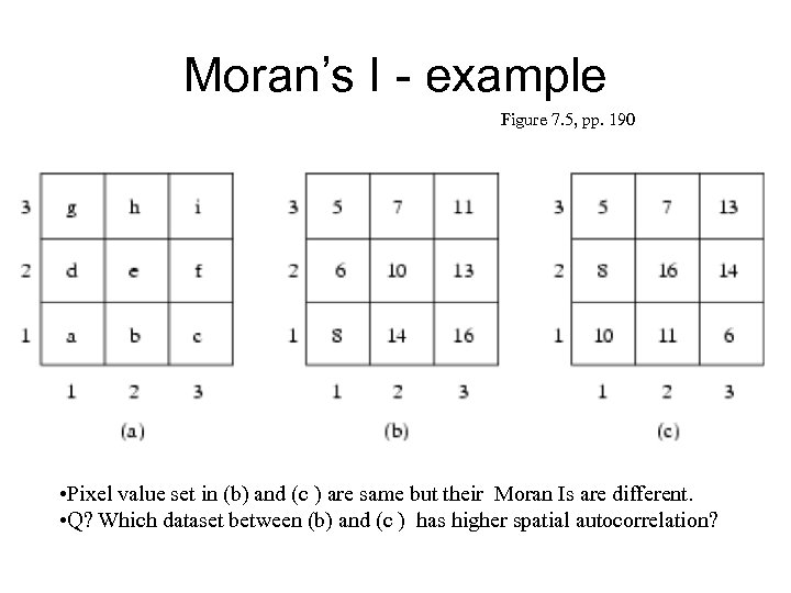 Moran's I - example Figure 7. 5, pp. 190 • Pixel value set in