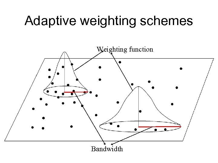 Adaptive weighting schemes Weighting function Bandwidth