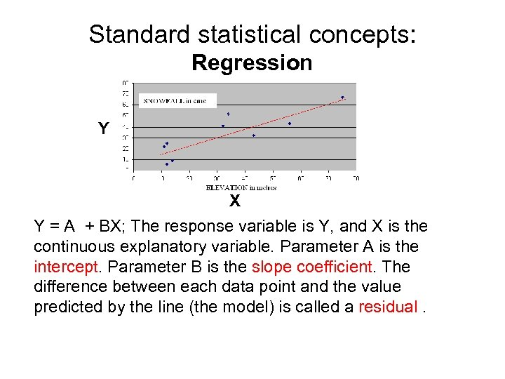 Standard statistical concepts: Regression Y X Y = A + BX; The response variable