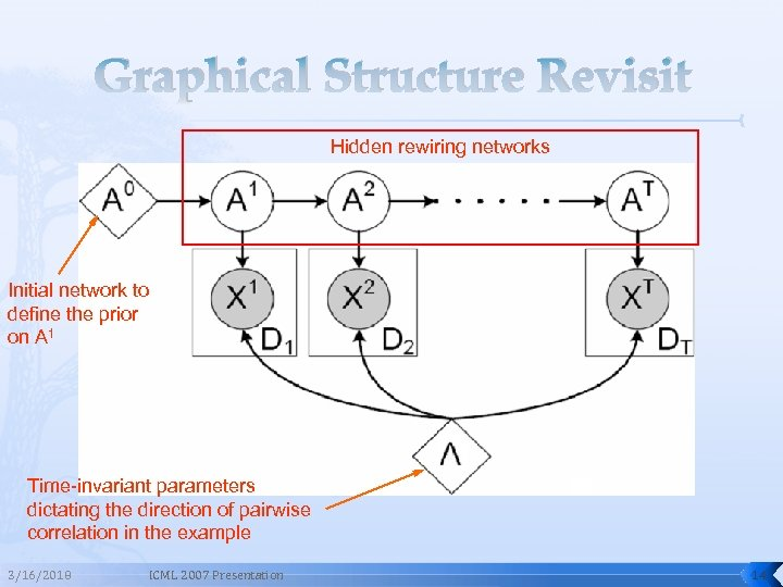 Graphical Structure Revisit Hidden rewiring networks Initial network to define the prior on A