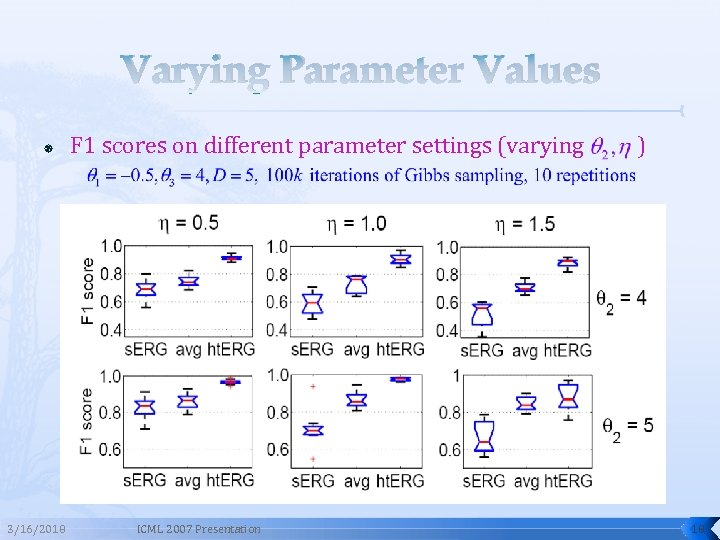 Varying Parameter Values 3/16/2018 F 1 scores on different parameter settings (varying ICML 2007