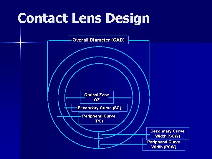 Contact Lens Design Overall Diameter (OAD) Optical Zone OZ Secondary Curve (SC) Peripheral Curve