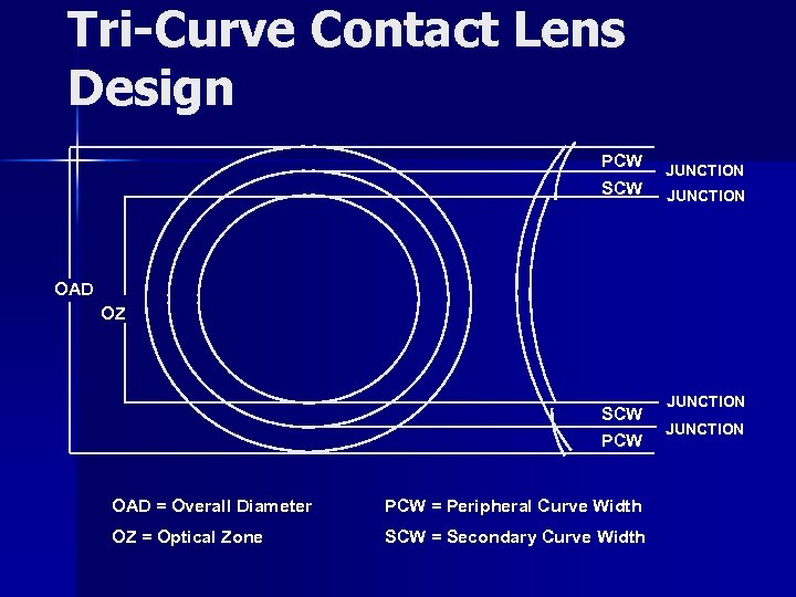 Tri-Curve Contact Lens Design PCW SCW JUNCTION OAD OZ SCW PCW OAD = Overall