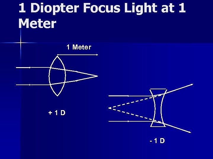 1 Diopter Focus Light at 1 Meter +1 D -1 D