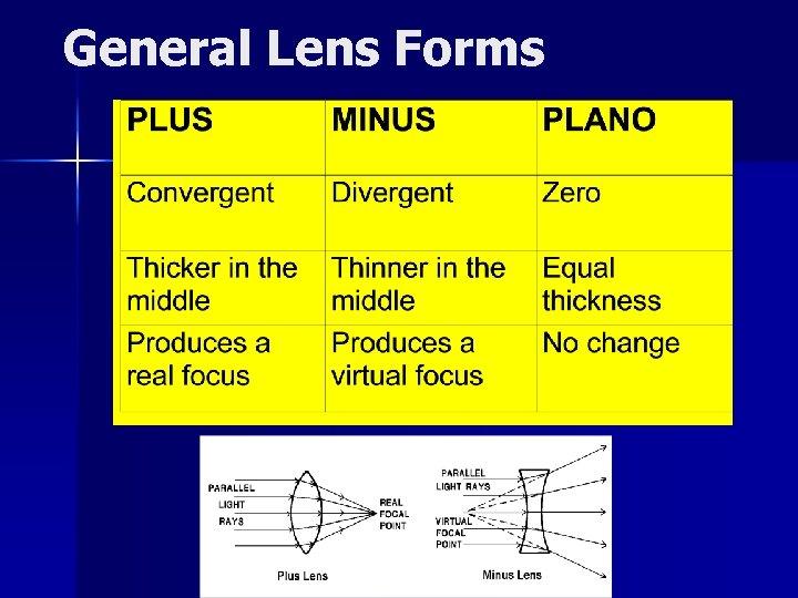 General Lens Forms