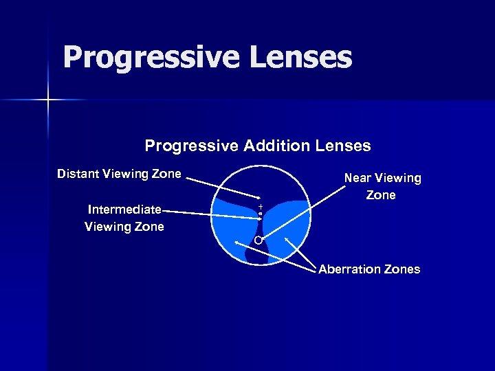 Progressive Lenses Progressive Addition Lenses Distant Viewing Zone Near Viewing Zone Intermediate Viewing Zone