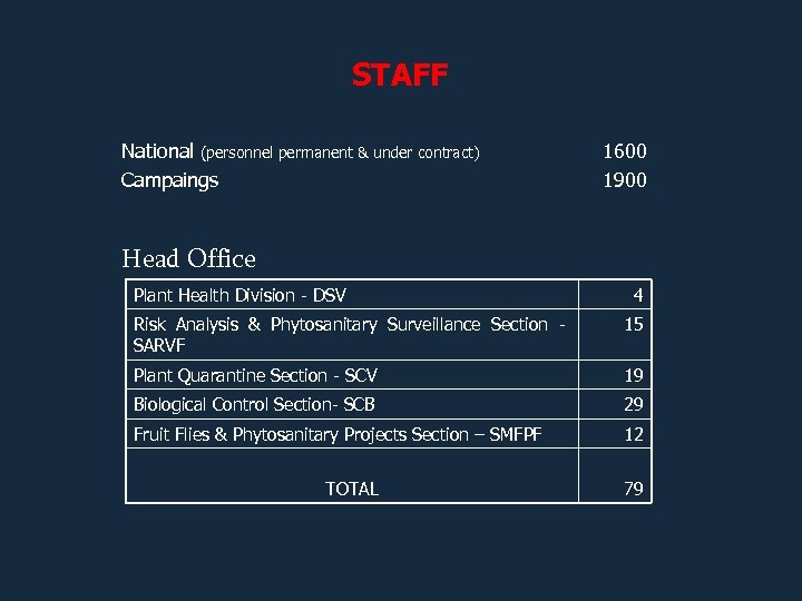 STAFF National (personnel permanent & under contract) Campaings 1600 1900 Head Office Plant Health