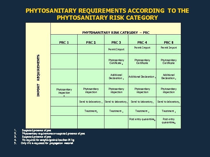 PHYTOSANITARY REQUIREMENTS ACCORDING TO THE PHYTOSANITARY RISK CATEGORY – PRC 3 Permit Import Phytosanitary