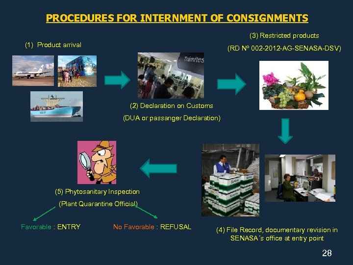 PROCEDURES FOR INTERNMENT OF CONSIGNMENTS (3) Restricted products (1) Product arrival (RD Nº 002