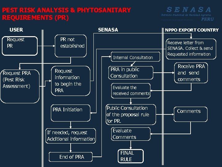 PEST RISK ANALYSIS & PHYTOSANITARY REQUIREMENTS (PR) • USER Request PR • SENASA PR