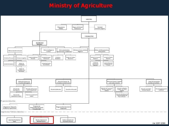 Ministry of Agriculture Organismos Públicos Descentralizados (OPD)
