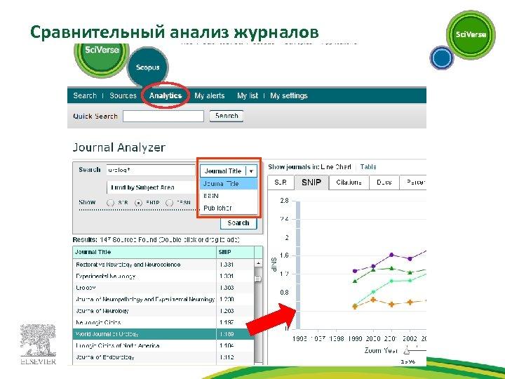 Сравнительный анализ журналов