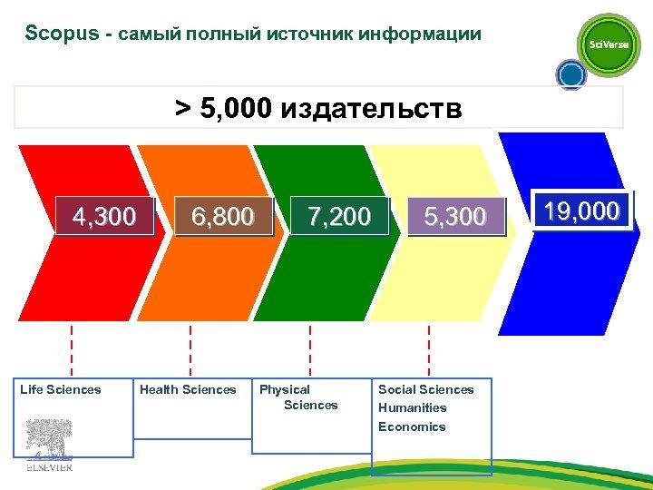 Scopus - самый полный источник информации > 5, 000 издательств 4, 300 Life Sciences