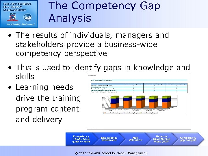 The Competency Gap Analysis • The results of individuals, managers and stakeholders provide a