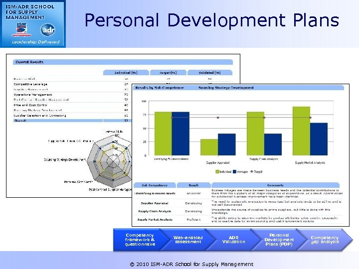 Personal Development Plans Competency framework & questionnaire Web-enabled assessment ADR Validation © 2010 ISM-ADR