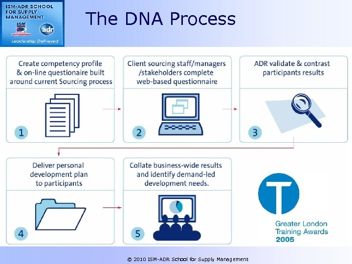 The DNA Process © 2010 ISM-ADR School for Supply Management