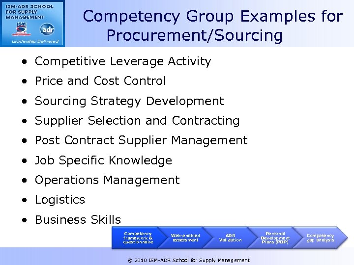 Competency Group Examples for Procurement/Sourcing • Competitive Leverage Activity • Price and Cost Control