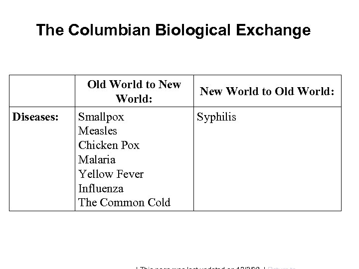 The Columbian Biological Exchange Old World to New World: Diseases: Smallpox Measles Chicken Pox