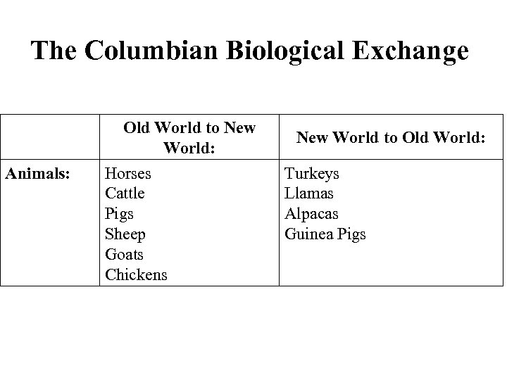 The Columbian Biological Exchange Old World to New World: Animals: Horses Cattle Pigs Sheep