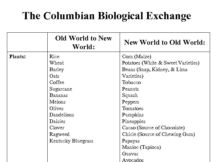 The Columbian Biological Exchange Old World to New World: Plants: Rice Wheat Barley Oats