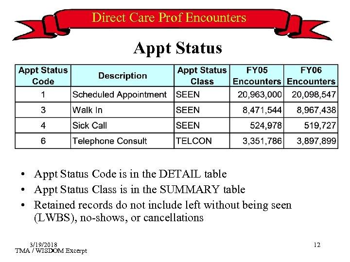 Direct Care Prof Encounters Appt Status • Appt Status Code is in the DETAIL