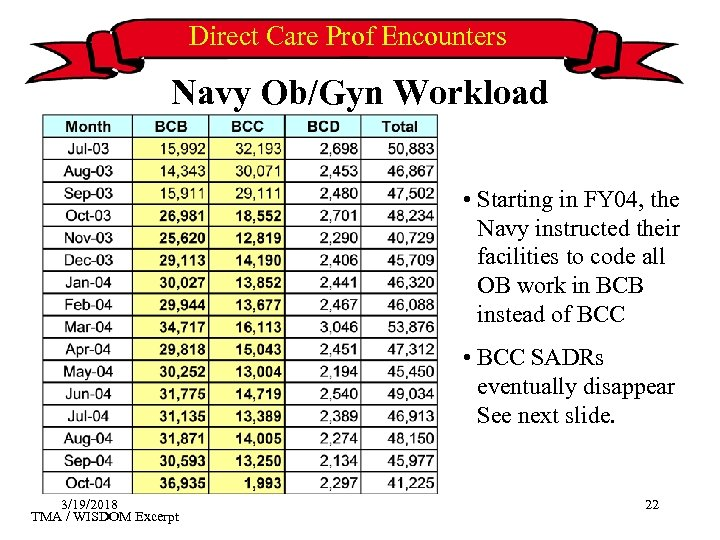 Direct Care Prof Encounters Navy Ob/Gyn Workload • Starting in FY 04, the Navy